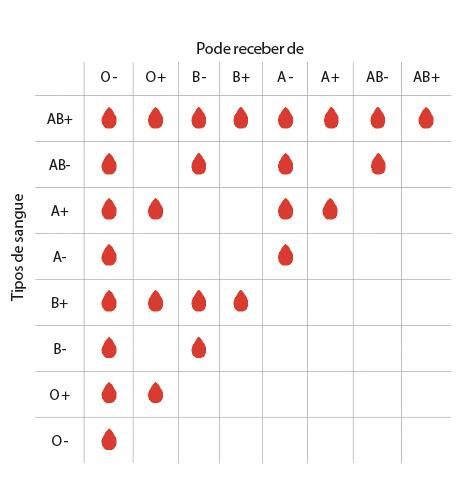 Tipos de sangue: compatível ou não