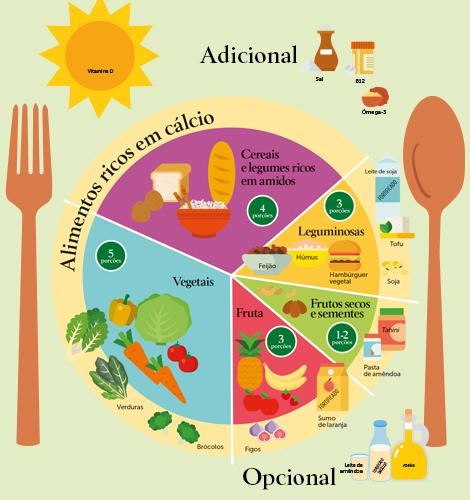 O prato vegetal